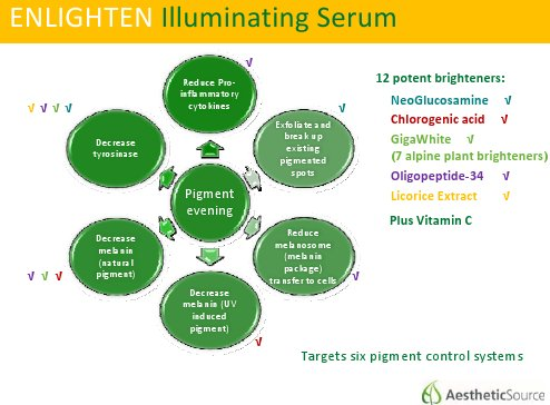 Enlighten serum study